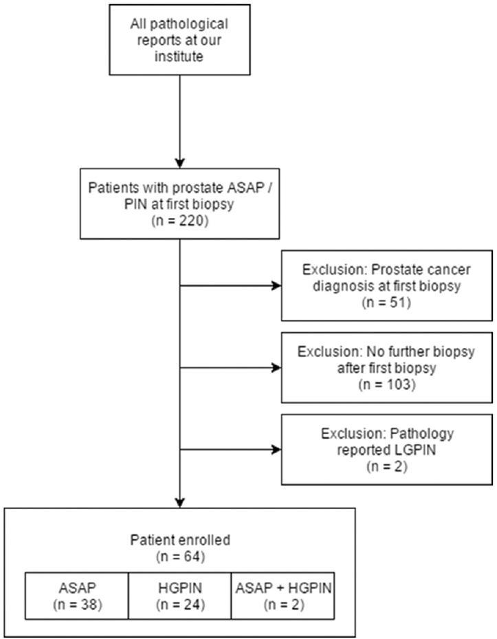 asap prostate guideline