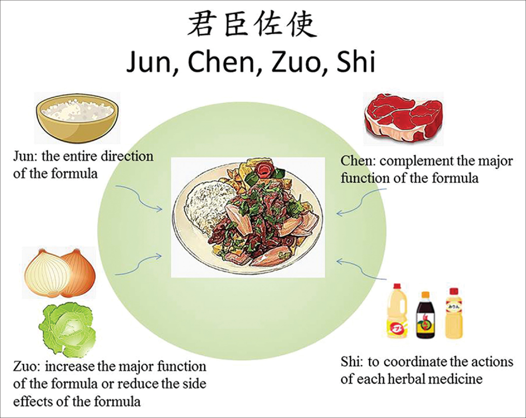 commonly used chinese herb formulas with illustrations english and mandarin chinese edition