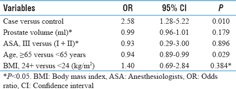 Table 3: Odds ratio of postsurgery potency based on a multiple logistic regression model for associated risk factors