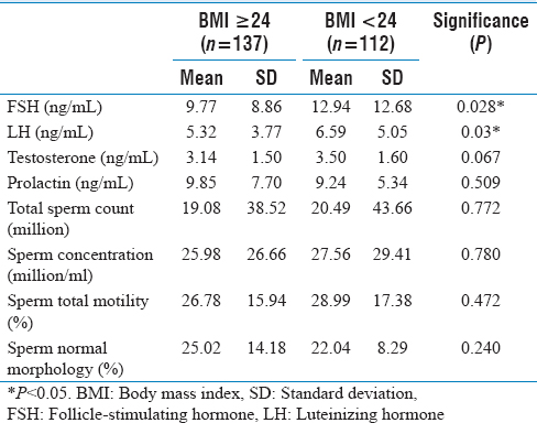 Table 6: The semen parameter and sex hormone profile of the two groups (body mass index ≥ 24, body mass index <24)