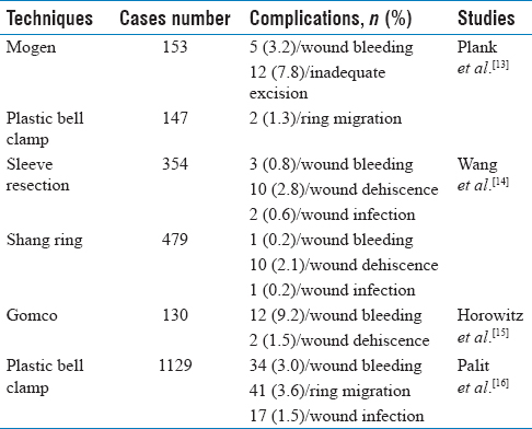Table 2: Surgical complication rate from different circumcision techniques in literatures