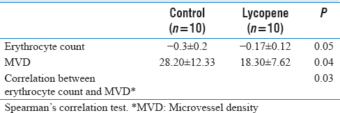 Table 2: Difference of erythrocyte count and microvessel density