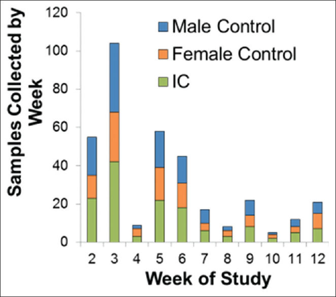 Figure 2: Results of crowdsourcing sample collection using social media. IP4IC/bladder pain syndrome sample collection by week. 448 urine samples were collected from 46 US states within 3 months